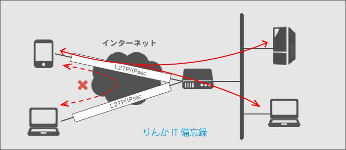 L2TP/IPsecを利用したVPN接続