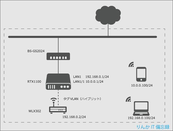 Wi-Fi ネットワーク図