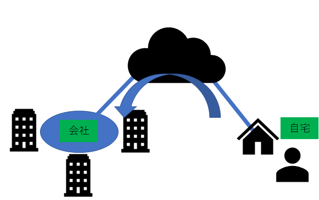 VPN接続のイメージ